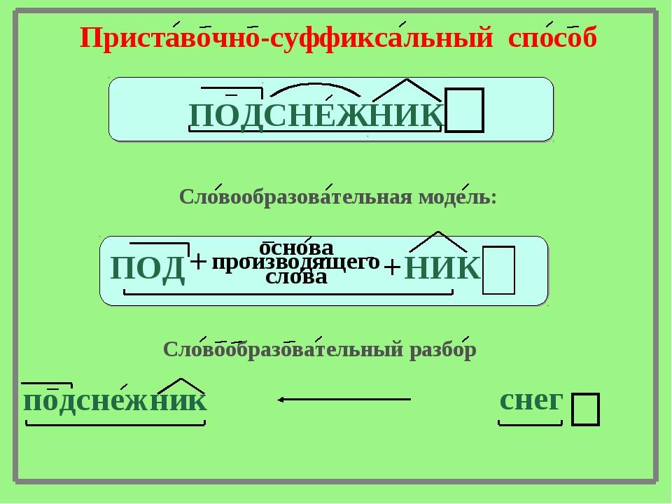 НИК СНЕЖ ПОД Приставочно-суффиксальный способ Словообразовательная модель: ПО...