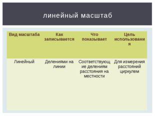 линейный масштаб Вид масштаба Какзаписывается Что показывает Цель использован
