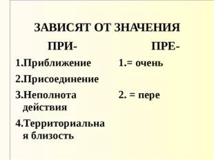 ЗАВИСЯТ ОТ ЗНАЧЕНИЯ ПРИ- 1.Приближение 2.Присоединение 3.Неполнота действия 4