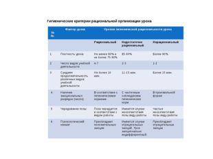 Гигиенические критерии рациональной организации урока №№ Фактор урокаУровн