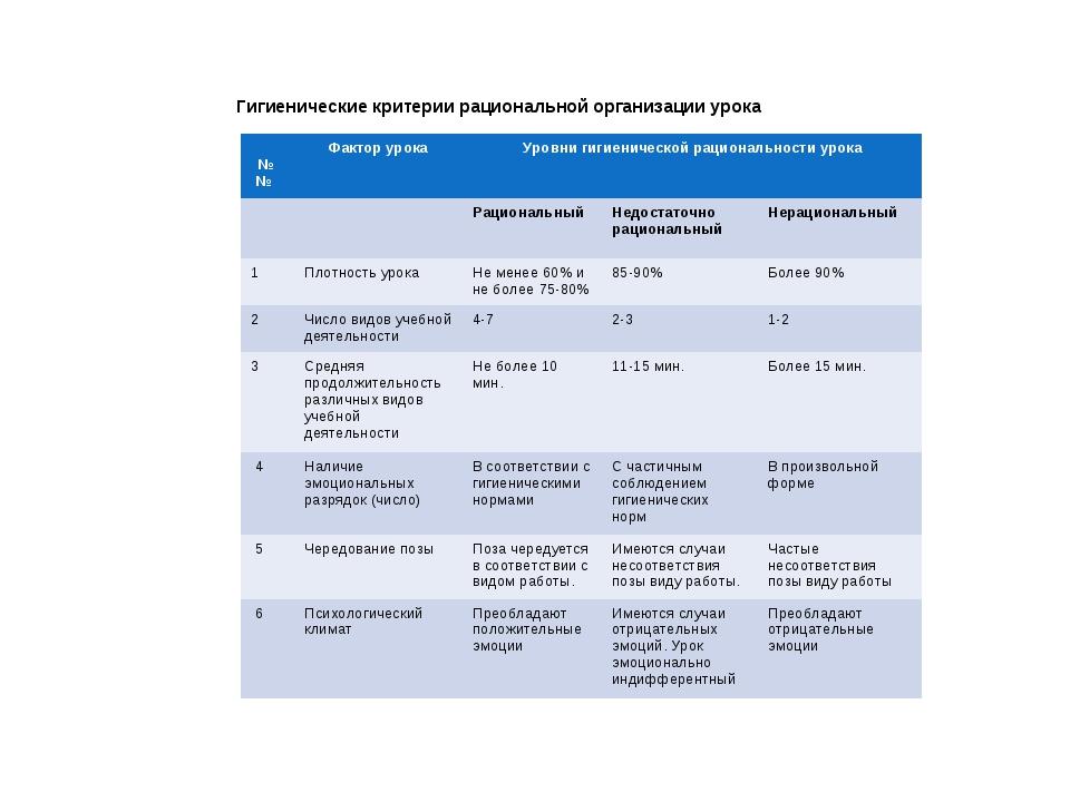 Гигиенические критерии рациональной организации урока №№ Фактор урокаУровн...