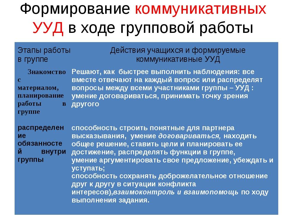 Формирование коммуникативных УУД в ходе групповой работы Знакомство с материа...