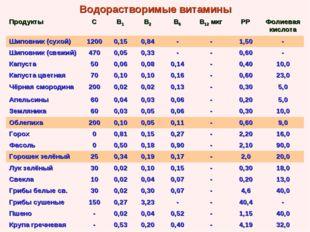 Водорастворимые витамины ПродуктыСВ1В2В6В12 мкгРРФолиевая кислота Шипо