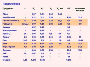 Продолжение ПродуктыСВ1В2В6В12 мкгРРФолиевая кислота Яйца-0,070,44
