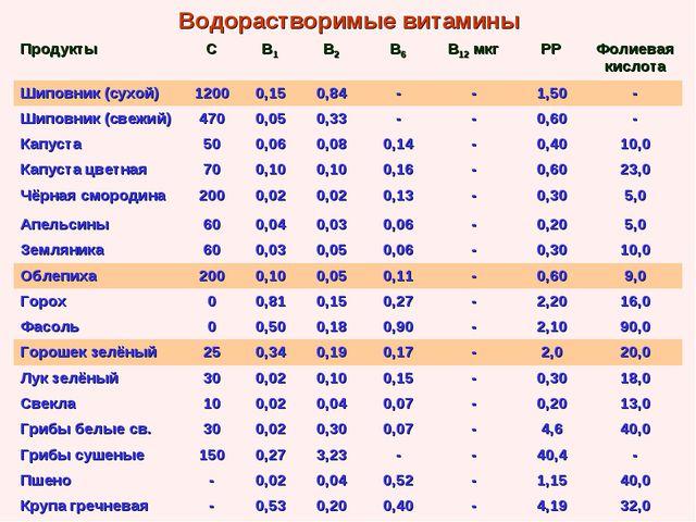 Водорастворимые витамины ПродуктыСВ1В2В6В12 мкгРРФолиевая кислота Шипо...