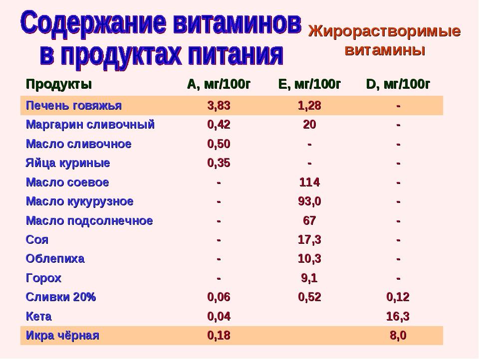 Жирорастворимые витамины ПродуктыА, мг/100гЕ, мг/100гD, мг/100г Печень гов...
