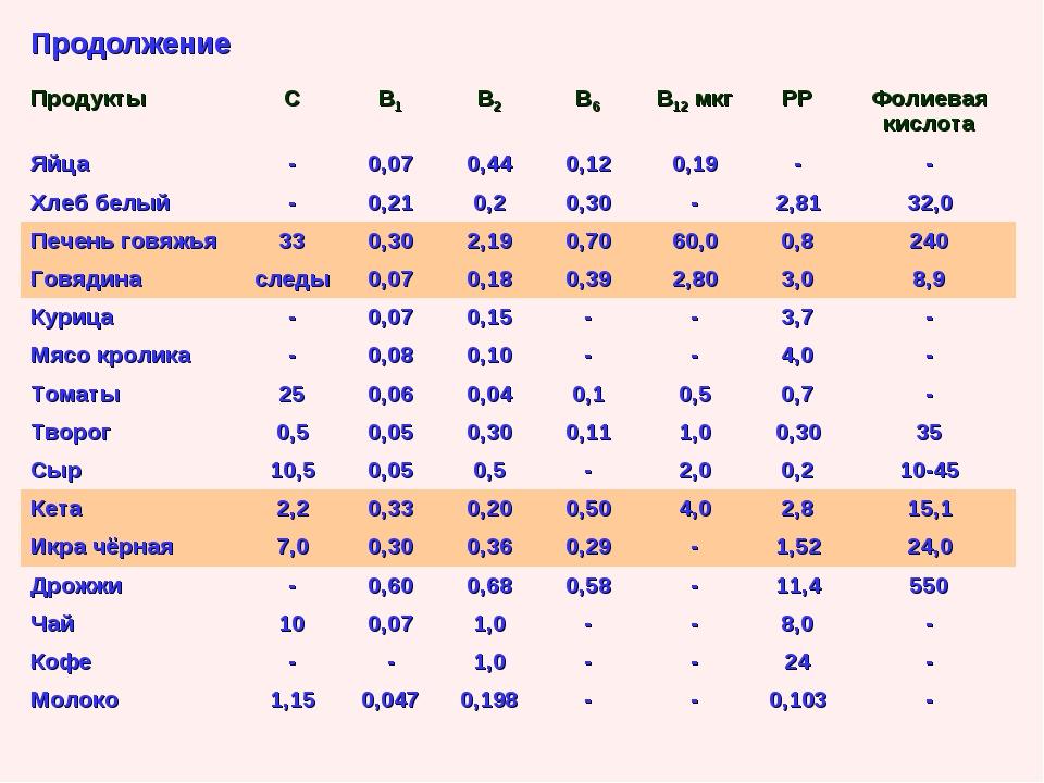 Продолжение ПродуктыСВ1В2В6В12 мкгРРФолиевая кислота Яйца-0,070,44...