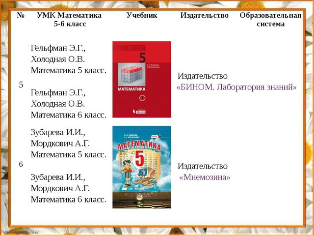 № УМК Математика 5-6 класс Учебник Издательство Образовательная система 5 Гел...