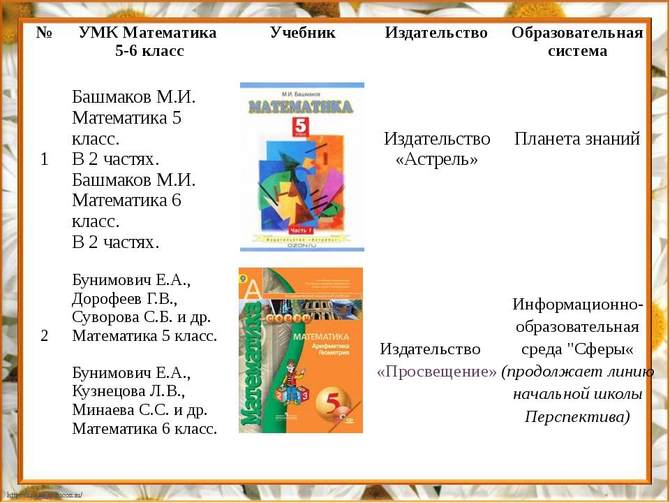 № УМК Математика 5-6 класс Учебник Издательство Образовательная система 1 Баш...