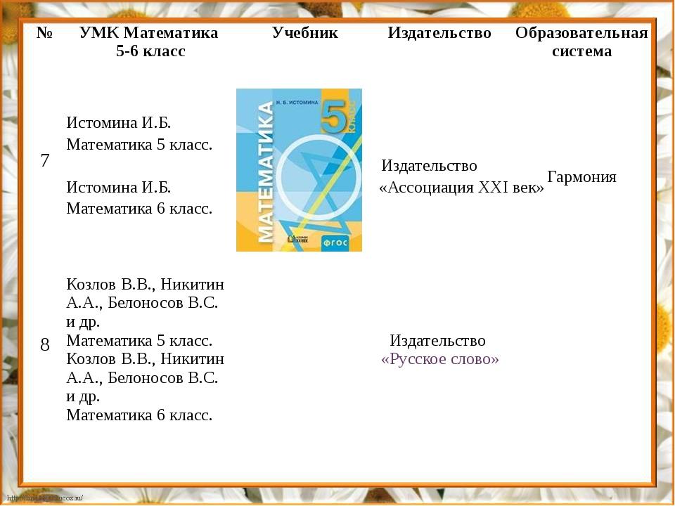 № УМК Математика 5-6 класс Учебник Издательство Образовательная система 7 Ист...