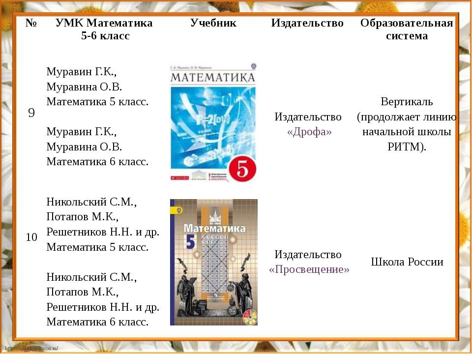 № УМК Математика 5-6 класс Учебник Издательство Образовательная система 9 Мур...