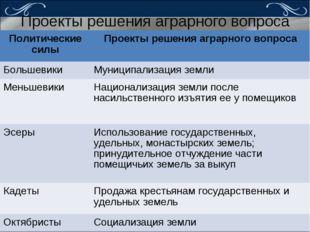 Проекты решения аграрного вопроса Политические силыПроекты решения аграрного