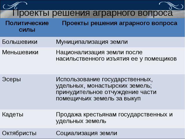 Проекты решения аграрного вопроса Политические силыПроекты решения аграрного...
