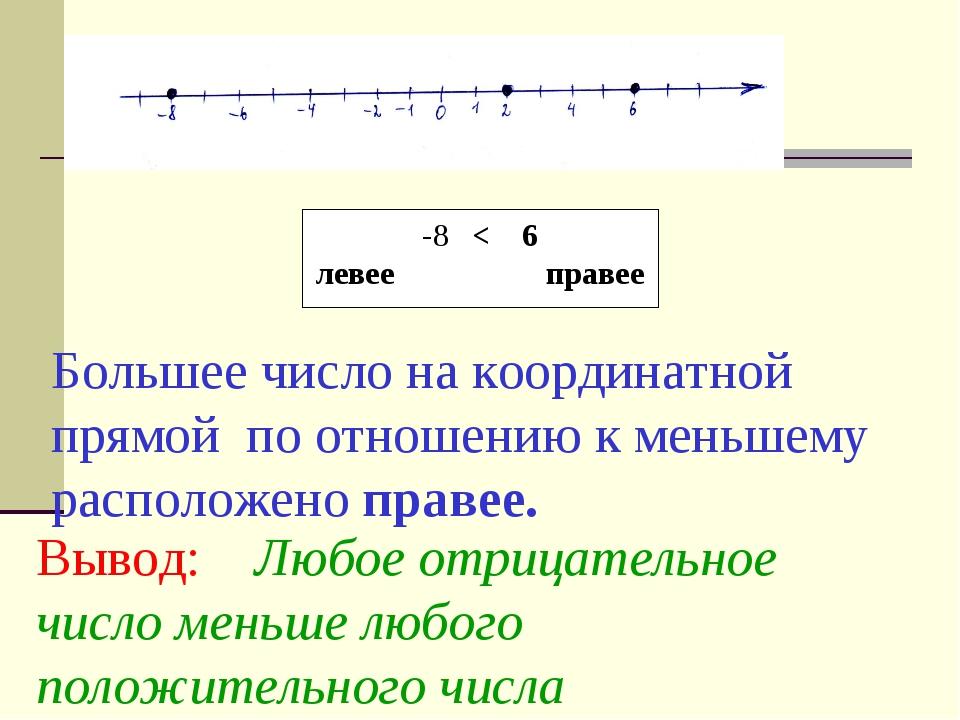 Большее число на координатной прямой по отношению к меньшему расположено прав...