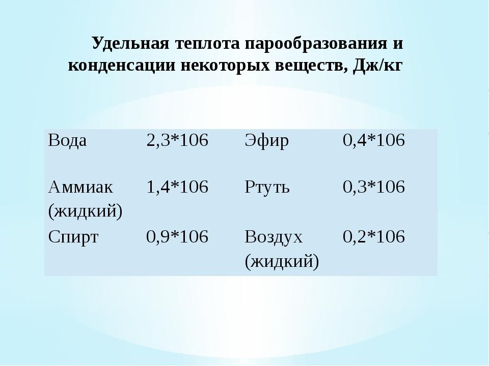 Удельная теплота парообразования и конденсации некоторых веществ, Дж/кг Вод...