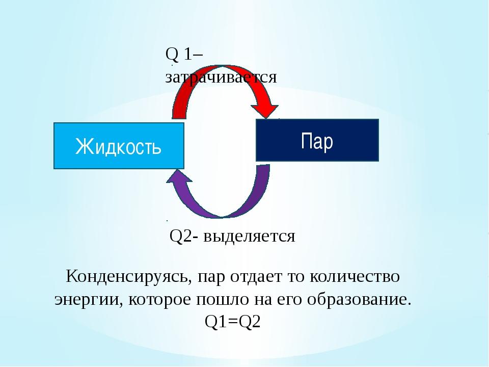 Жидкость Пар Q 1–затрачивается Q2- выделяется Конденсируясь, пар отдает то ко...