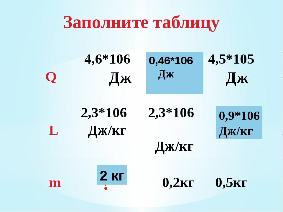 Заполните таблицу 2 кг 0,46*106 Дж 0,9*106 Дж/кг Q 4,6*106 Дж ? 4,5*105 Дж L...