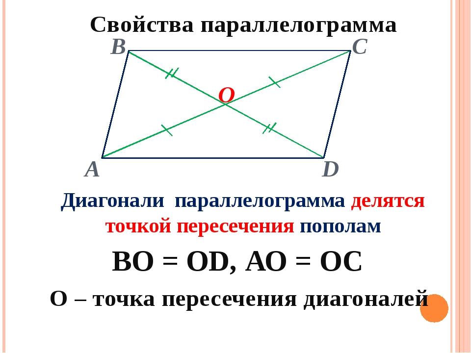 Свойства параллелограмма Диагонали параллелограмма делятся точкой пересечени...