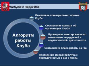 Составление приказа об организации Клуба Алгоритм работы Клуба Проведение ан