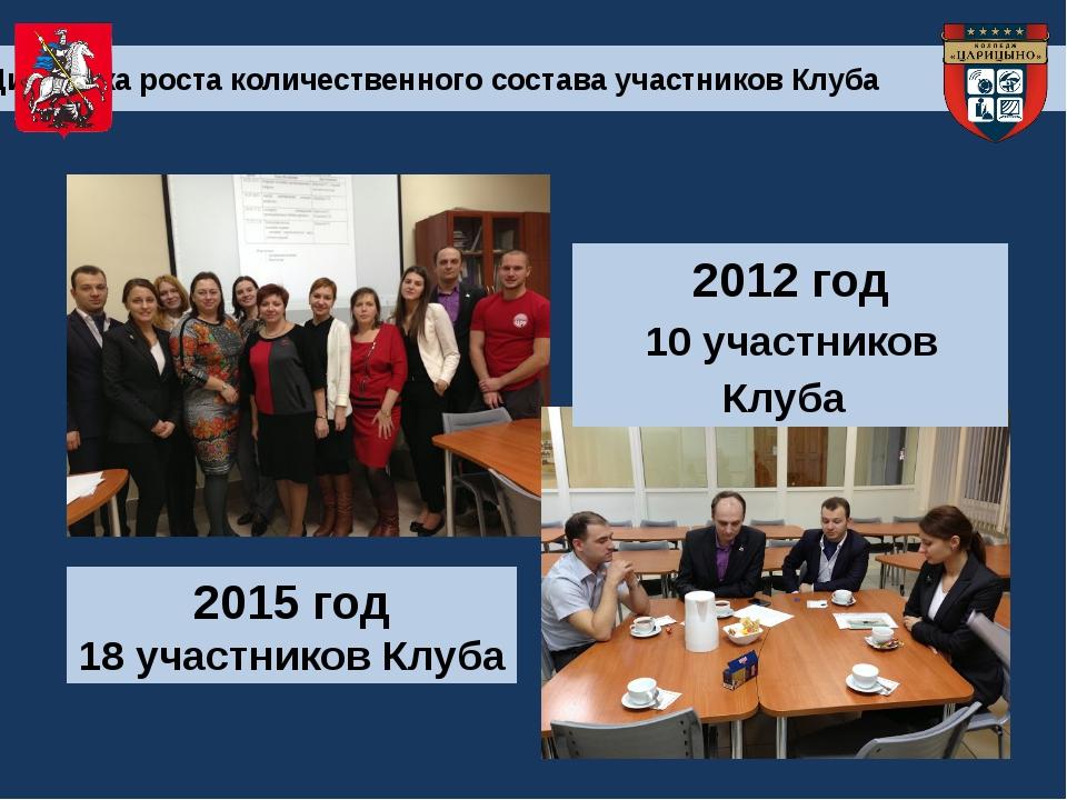 2015 год 18 участников Клуба 2012 год 10 участников Клуба Динамика роста коли...