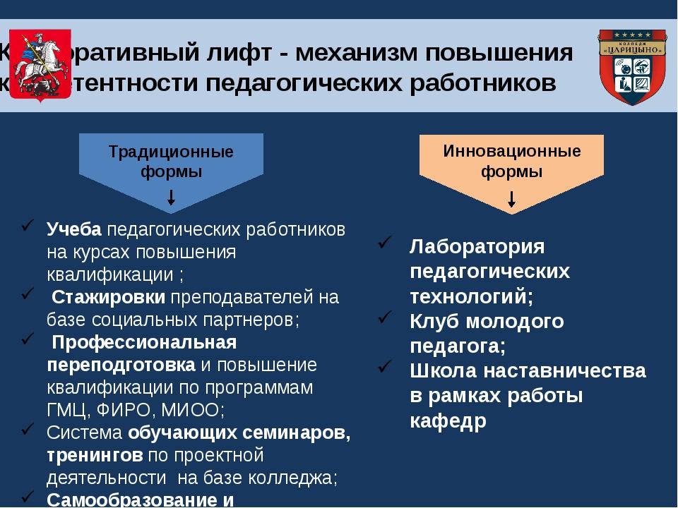 Традиционные формы Инновационные формы Учеба педагогических работников на ку...