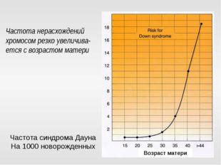 Частота нерасхождений хромосом резко увеличива-ется с возрастом матери Возрас