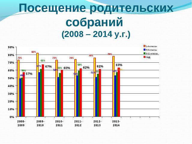 Посещение родительских собраний (2008 – 2014 у.г.)