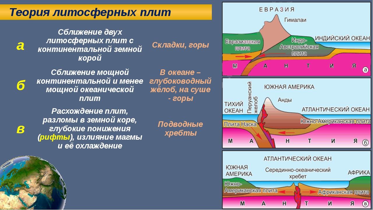 Теория литосферных плит а Сближение двух литосферных плит с континентальной...