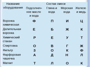 Названиеоборудования Состав смеси Подсолнеч-ноемасло ивода Глина и вода Морс