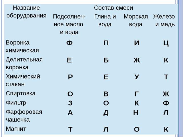 Названиеоборудования Состав смеси Подсолнеч-ноемасло ивода Глина и вода Морс...