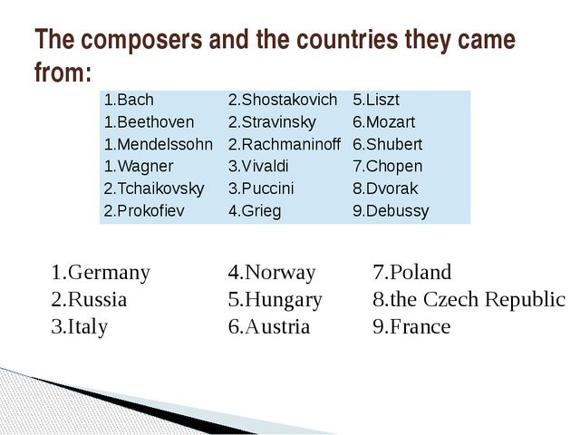 The composers and the countries they came from: 1.Germany 2.Russia 3.Italy 4...