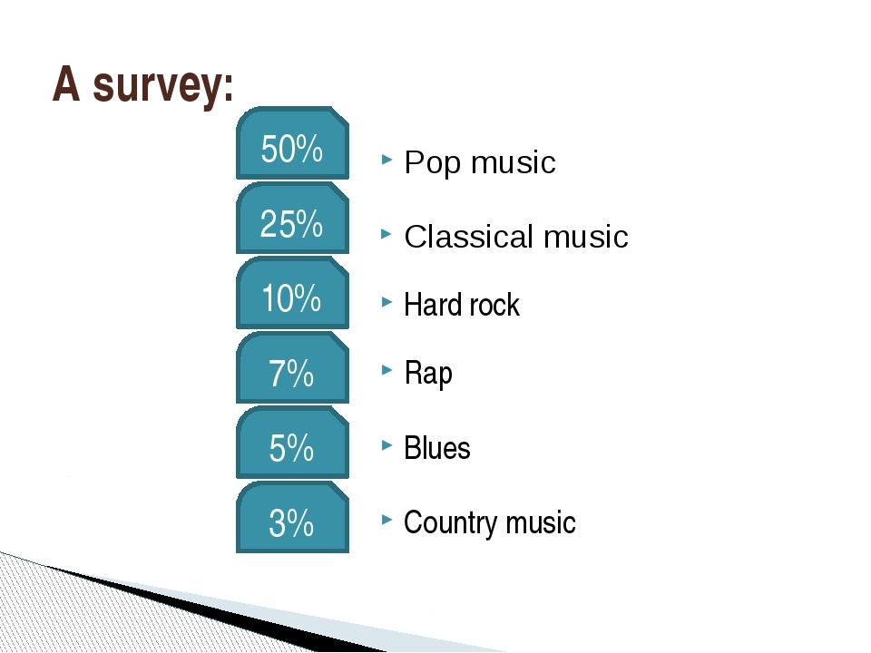 A survey: 50% 25% 10% 7% 5% 3% Pop music Classical music Hard rock Rap Blues...
