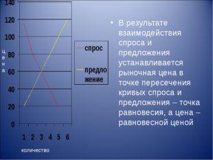 В результате взаимодействия спроса и предложения устанавливается рыночная цен