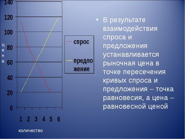 В результате взаимодействия спроса и предложения устанавливается рыночная цен...
