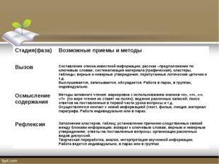Стадия(фаза)Возможные приемы и методы ВызовСоставление списка известной инф