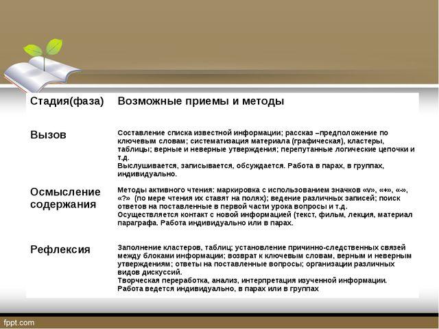 Стадия(фаза)Возможные приемы и методы ВызовСоставление списка известной инф...