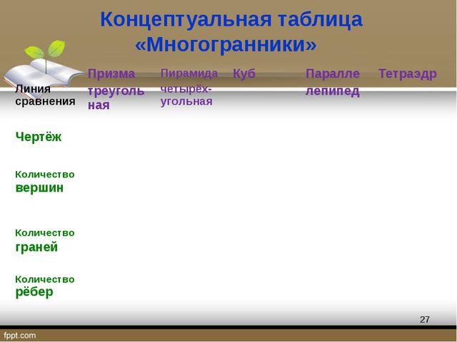 Концептуальная таблица «Многогранники» * Линия сравнения Призма треугольная...