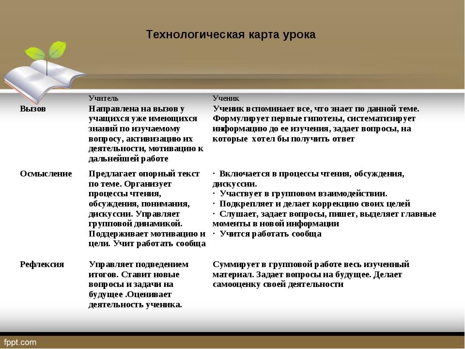 Технологическая карта урока УчительУченик Вызов Направлена на вызов у учащ...
