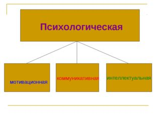 мотивационная коммуникативная интеллектуальная Психологическая