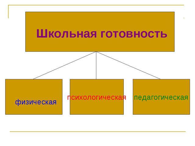 физическая психологическая педагогическая Школьная готовность