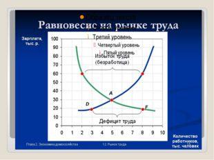 На практике применяются две основные системы заработной платы: повременная и