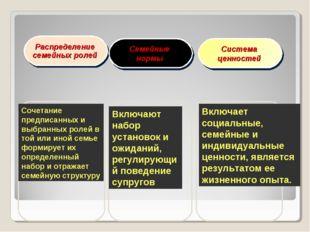 Распределение семейных ролей Семейные нормы Система ценностей Сочетание предп