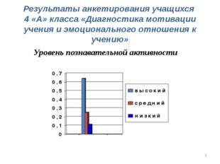 Результаты анкетирования учащихся 4 «А» класса «Диагностика мотивации учения