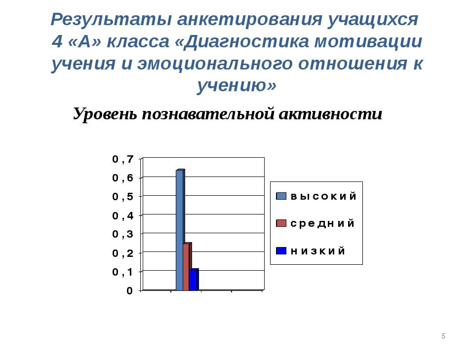 Результаты анкетирования учащихся 4 «А» класса «Диагностика мотивации учения...
