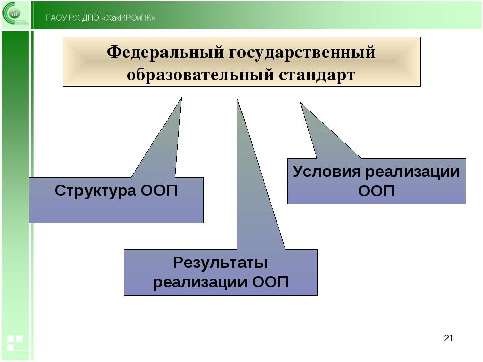 Федеральный государственный образовательный стандарт Структура ООП Условия ре...