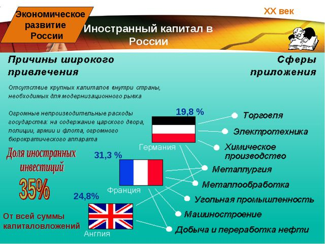 ХХ век Экономическое развитие России Иностранный капитал в России 19,8 % 24,8...