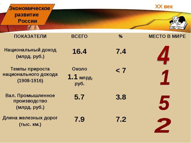 ХХ век Экономическое развитие России ПОКАЗАТЕЛИВСЕГО%МЕСТО В МИРЕ Национал...