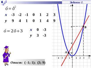 Задание 1. Ответ: ( -1; 1); (3; 9) А В х0-3 у3-3 х-3-2-10123 у94