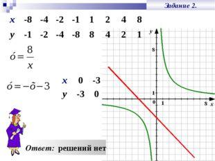 Задание 2. Ответ: решений нет х-8-4-2-11248 у-1-2-4-88421 х0