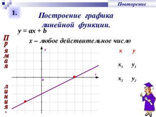 Построение графика линейной функции. y = ах + b х – любое действительное числ